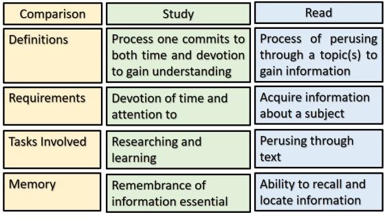 Study versus Read